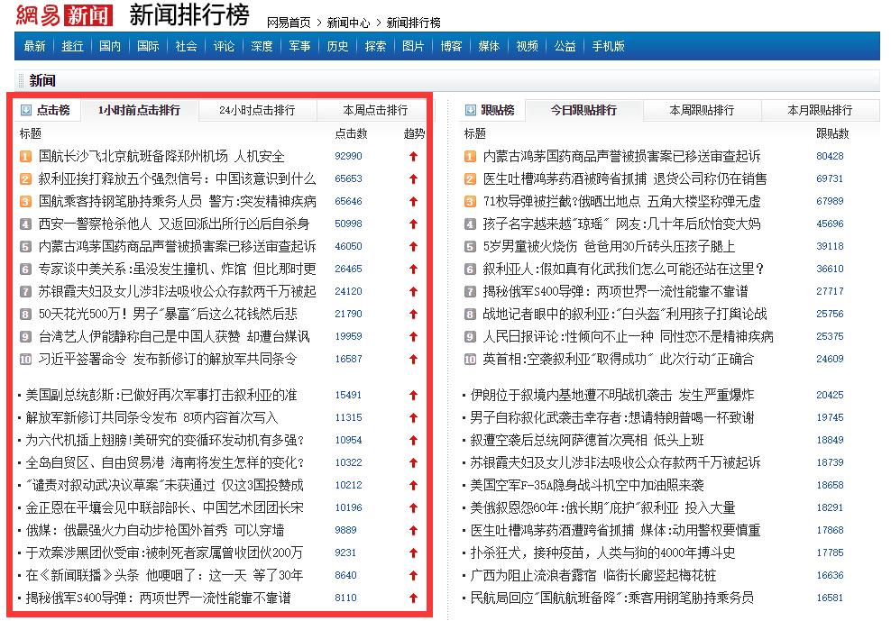 网易新闻排行榜