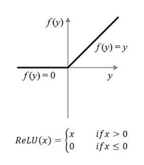 Relu激活函数