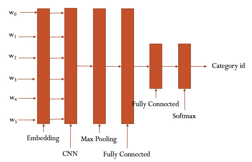 CNN模型连接图
